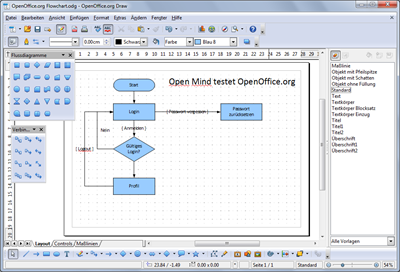 Flussdiagramme mit draw open mind Free open source flowchart software