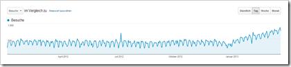 Steigende Besucherzahlen können auch ein Indikator für Kommentar-Spam sein.