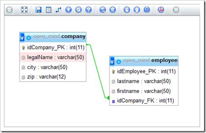 Grafische Datenbankstruktur im phpMyAdmin Designer