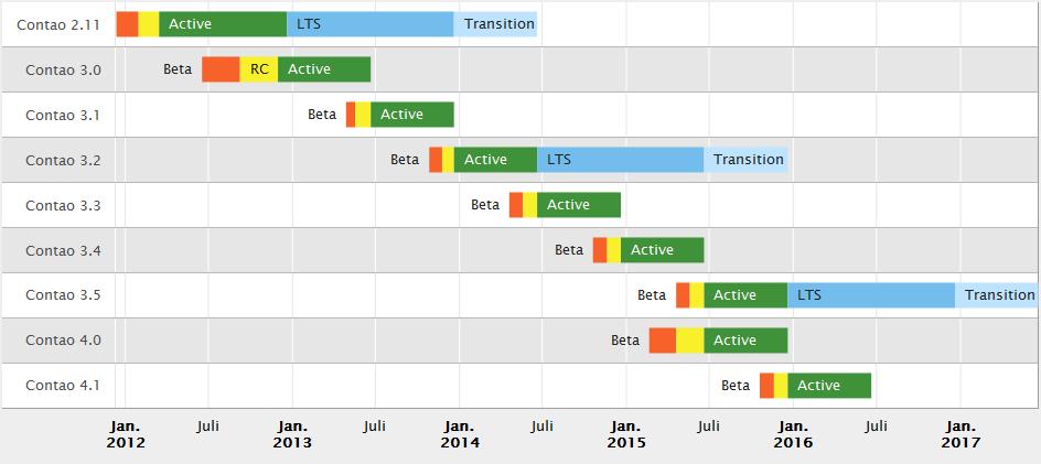 Contao Release Plan 2012-2017